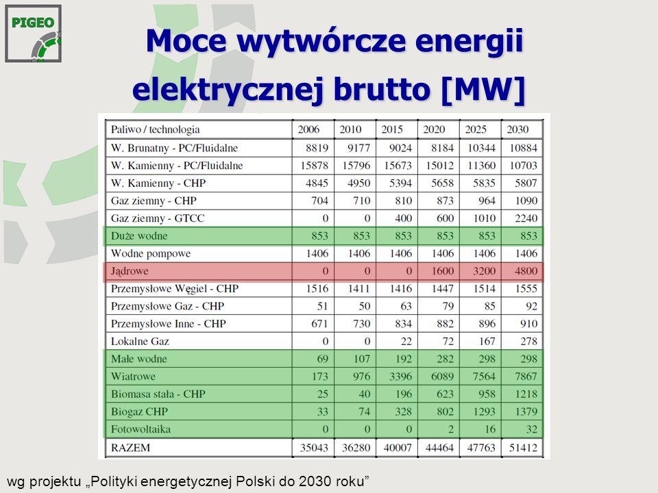 Moce wytwórcze energii elektrycznej brutto [MW]